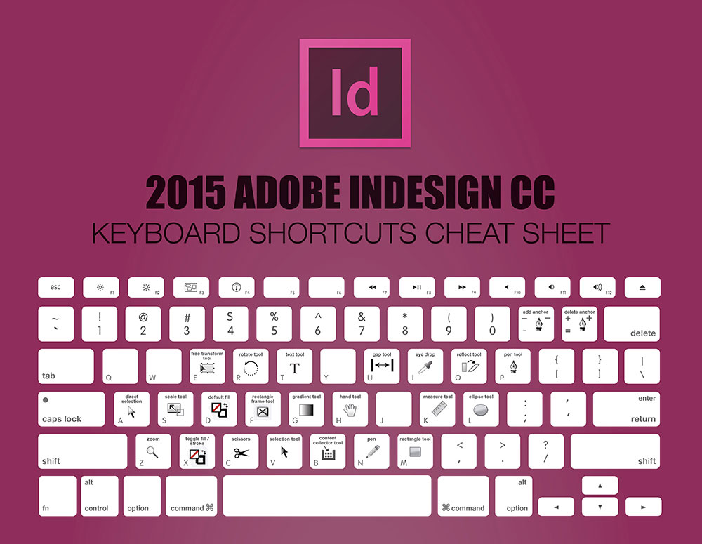 Шорткаты Adobe InDesign CC