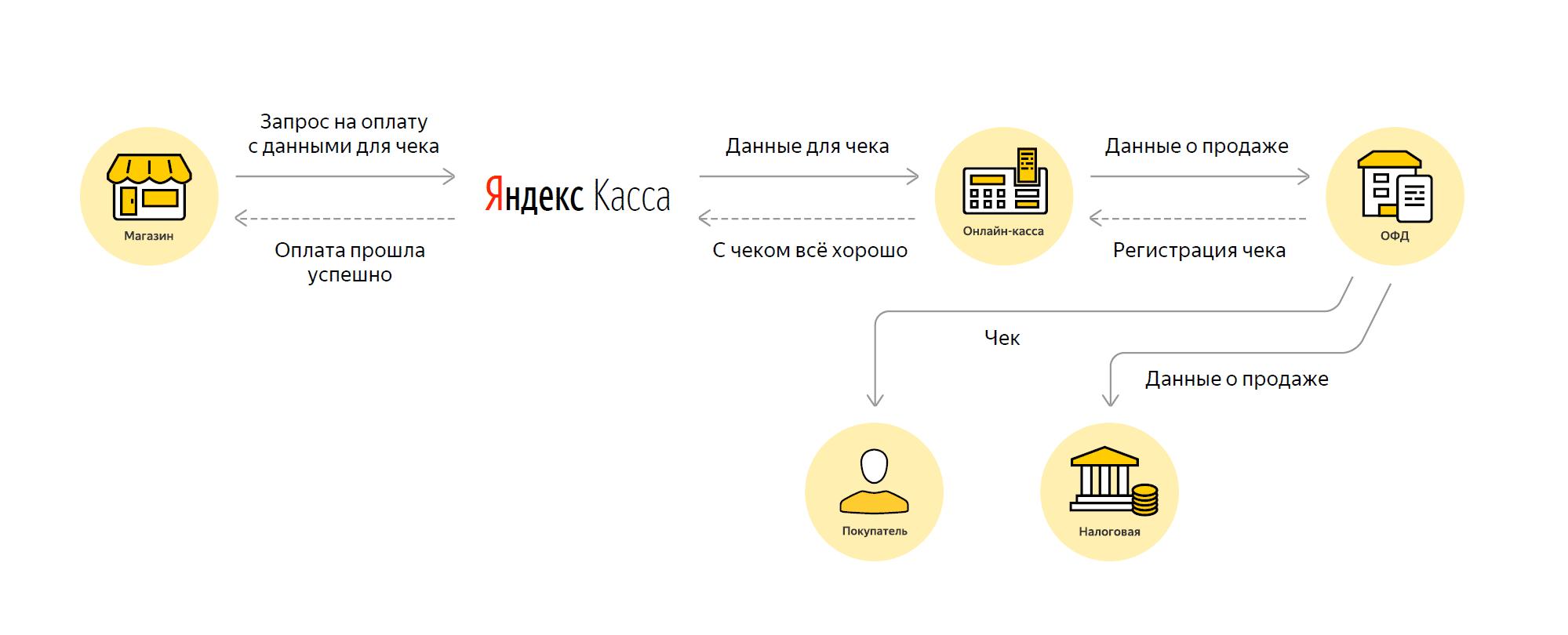 Яндекс Касса в Водпресс, 54-ФЗ