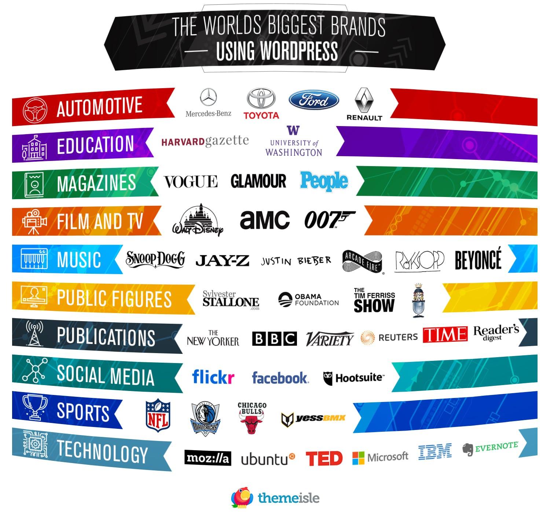Инфографика: 42 известных бренда использующих Вордпресс
